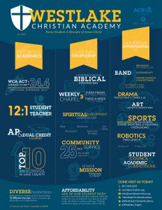About Westlake Christian Academy